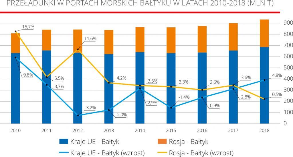 Przeładunki w portach morskich Bałtyku w latach 2010-2018 (MLN T)