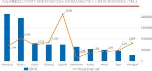 Największe porty kontenerowe Morza Bałtyckiego w 2018 roku [TEU]